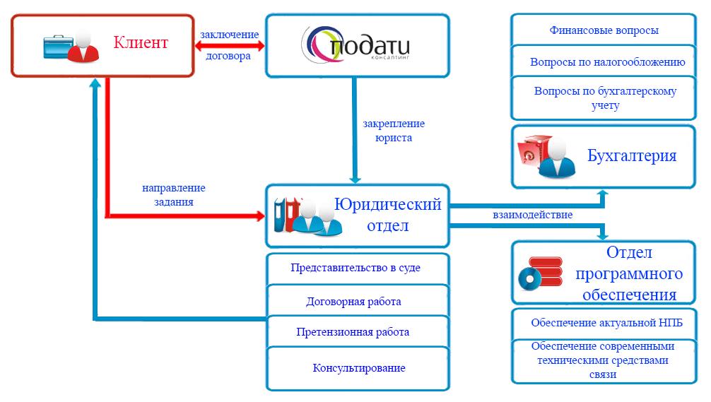 Этапы работы по договору абонентского обслуживания