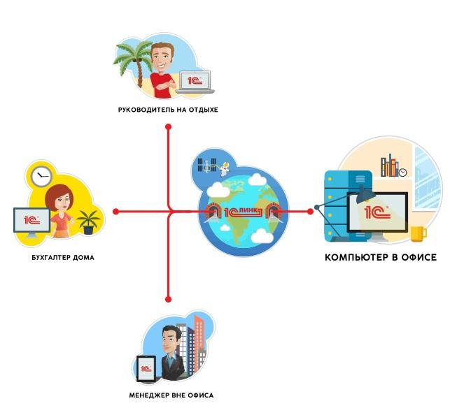 В современном, динамичном мире зачастую необходим доступ к различным данным и приложениям из любой точки мира.