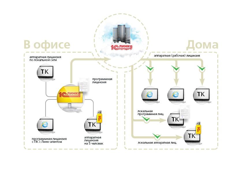 При использовании аппаратных лицензий, раздаваемых по локальной сети при помощи HASP License Manager, так же наилучшим вариантом будет размещение всех аппаратных лицензий на ПК с Агентом